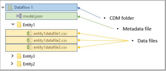 ADSL Gen2:een CDM (Common Data Model)